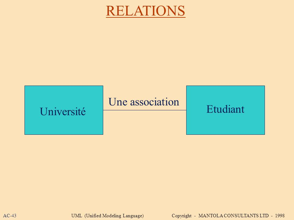 RELATIONS Université Etudiant Une association AC-43UML (Unified Modeling Language) Copyright - MANTOLA CONSULTANTS LTD - 1998