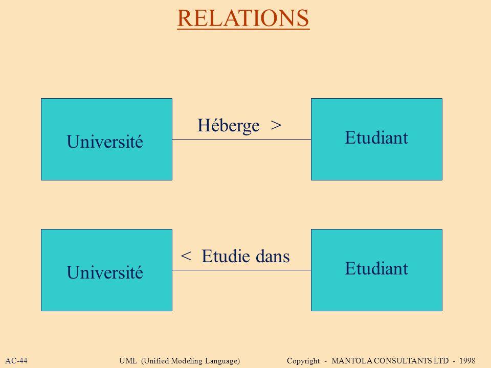 RELATIONS Université Etudiant Héberge > Université Etudiant < Etudie dans AC-44UML (Unified Modeling Language) Copyright - MANTOLA CONSULTANTS LTD - 1