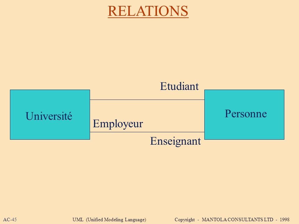 RELATIONS Université Personne Etudiant Enseignant Employeur AC-45UML (Unified Modeling Language) Copyright - MANTOLA CONSULTANTS LTD - 1998