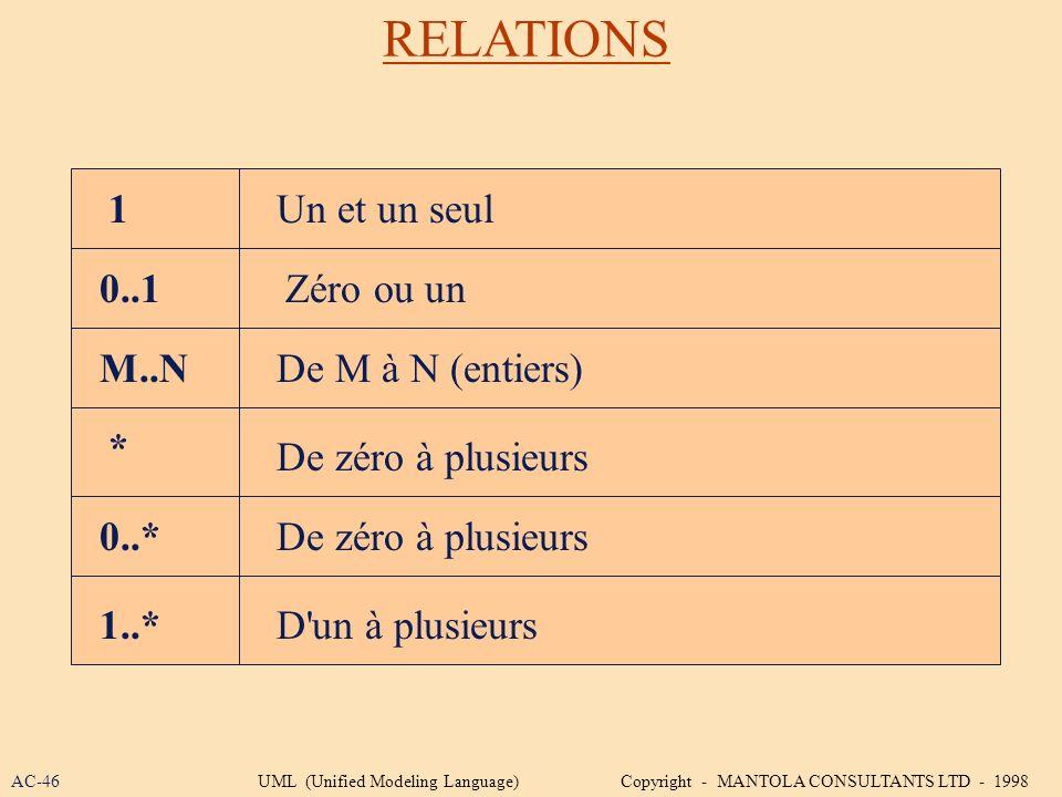 RELATIONS 1 0..1 M..N * 0..* 1..* Un et un seul Zéro ou un De M à N (entiers) De zéro à plusieurs D'un à plusieurs De zéro à plusieurs AC-46UML (Unifi