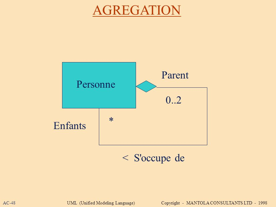 AGREGATION Personne Parent 0..2 Enfants * < S'occupe de AC-48UML (Unified Modeling Language) Copyright - MANTOLA CONSULTANTS LTD - 1998