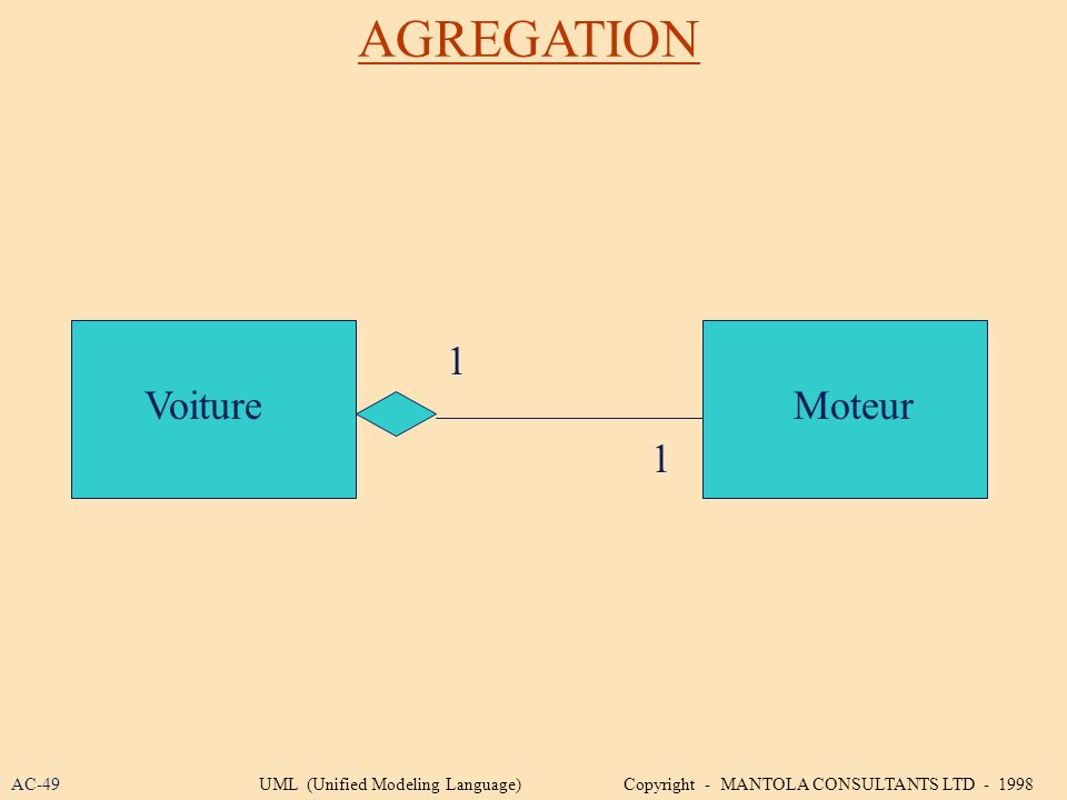 AGREGATION VoitureMoteur 1 1 AC-49UML (Unified Modeling Language) Copyright - MANTOLA CONSULTANTS LTD - 1998