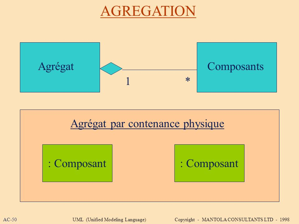 AGREGATION AgrégatComposants 1* Agrégat par contenance physique : Composant AC-50UML (Unified Modeling Language) Copyright - MANTOLA CONSULTANTS LTD -