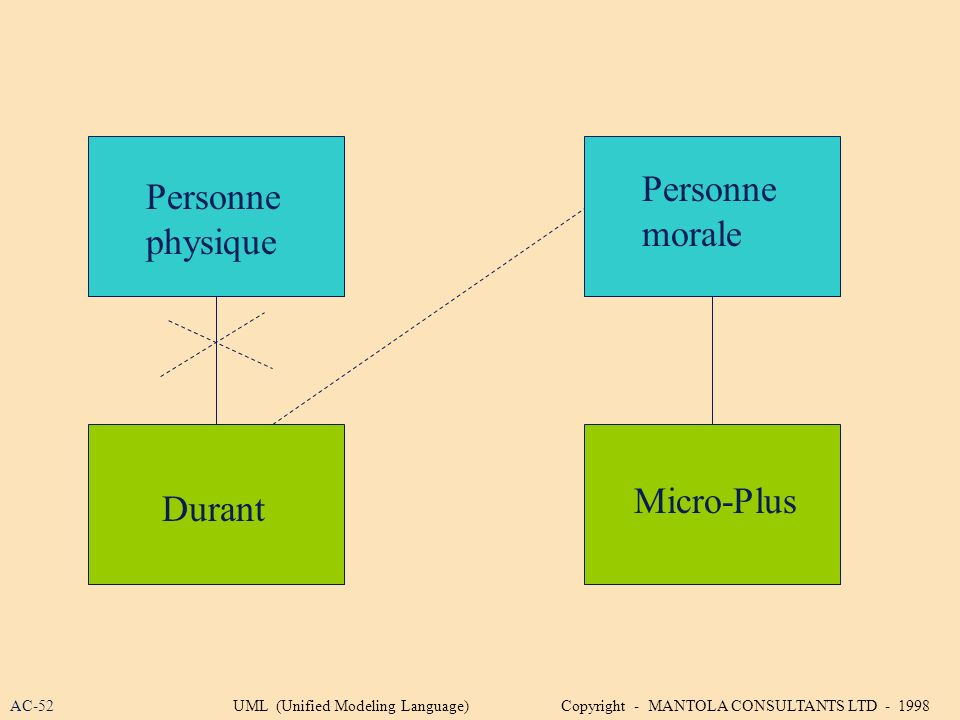 Personne physique Personne morale Durant Micro-Plus AC-52UML (Unified Modeling Language) Copyright - MANTOLA CONSULTANTS LTD - 1998