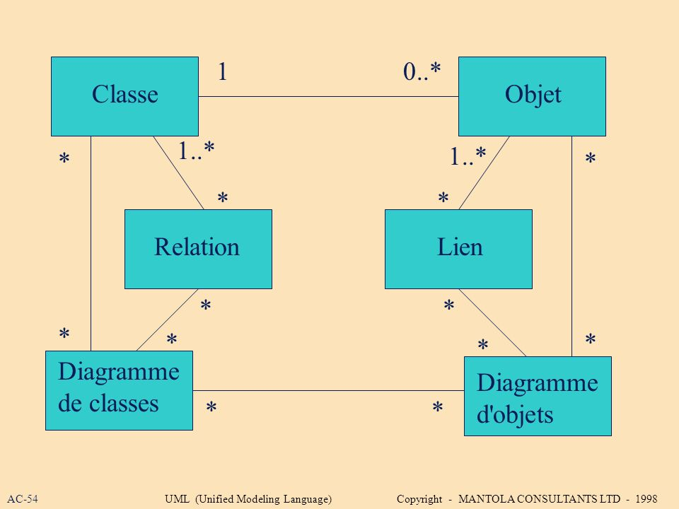 Diagramme de classes ClasseObjet RelationLien Diagramme d'objets 10..* 1..* * * * * * * * * * * ** AC-54UML (Unified Modeling Language) Copyright - MA