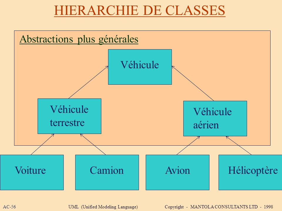 HIERARCHIE DE CLASSES Véhicule terrestre Véhicule aérien VoitureCamionAvionHélicoptère Abstractions plus générales AC-56UML (Unified Modeling Language