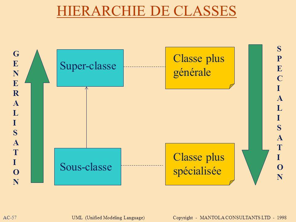 HIERARCHIE DE CLASSES Super-classe Sous-classe Classe plus générale Classe plus spécialisée GENERALISATIONGENERALISATION SPECIALISATIONSPECIALISATION