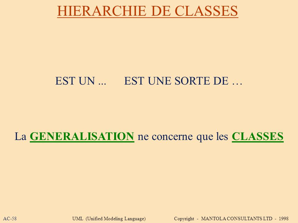 HIERARCHIE DE CLASSES EST UN... EST UNE SORTE DE … La GENERALISATION ne concerne que les CLASSES AC-58UML (Unified Modeling Language) Copyright - MANT