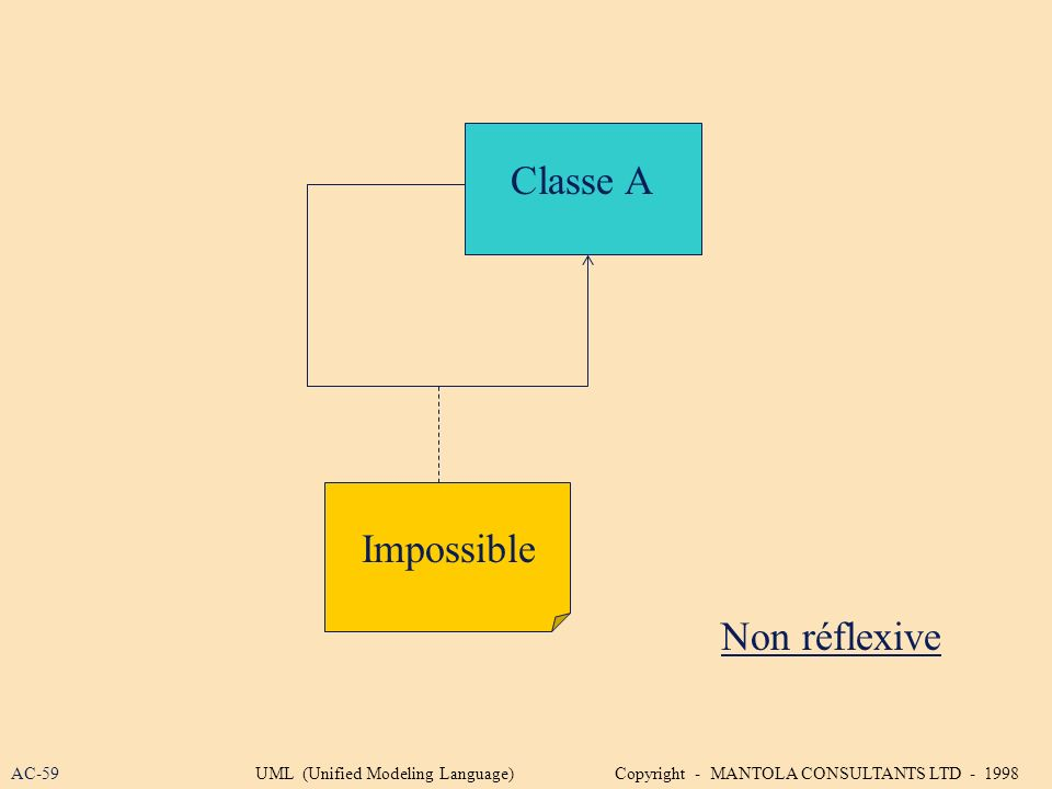 Classe A Impossible Non réflexive AC-59UML (Unified Modeling Language) Copyright - MANTOLA CONSULTANTS LTD - 1998