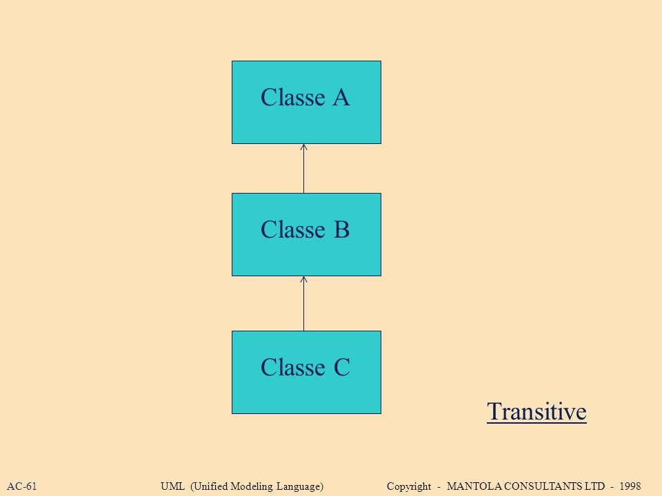 Classe A Classe C Transitive Classe B AC-61UML (Unified Modeling Language) Copyright - MANTOLA CONSULTANTS LTD - 1998