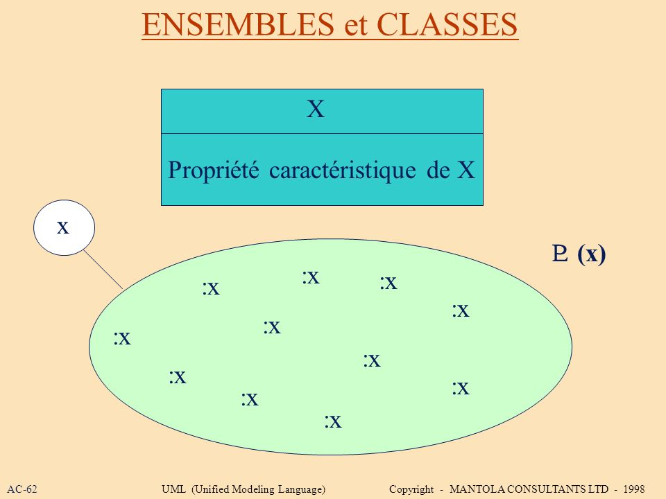 ENSEMBLES et CLASSES X Propriété caractéristique de X :x x (x) AC-62UML (Unified Modeling Language) Copyright - MANTOLA CONSULTANTS LTD - 1998