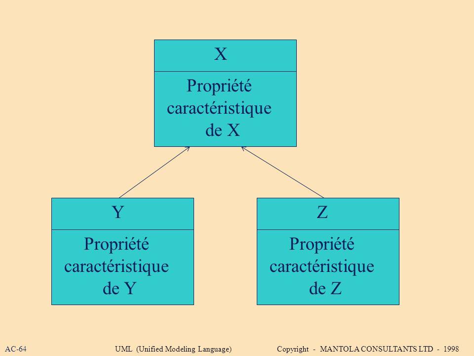 Z Propriété caractéristique de Z X Propriété caractéristique de X Y Propriété caractéristique de Y AC-64UML (Unified Modeling Language) Copyright - MA
