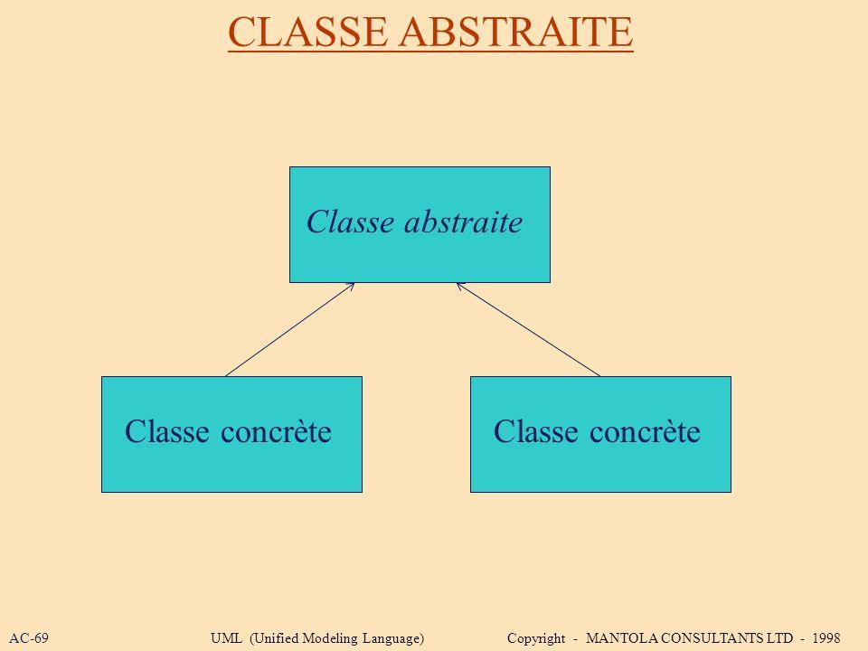 Classe abstraite CLASSE ABSTRAITE Classe concrète AC-69UML (Unified Modeling Language) Copyright - MANTOLA CONSULTANTS LTD - 1998