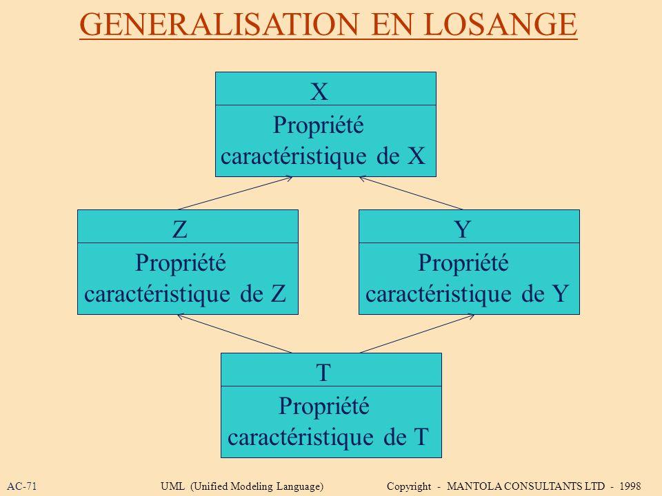 Z Propriété caractéristique de Z T Propriété caractéristique de T Y Propriété caractéristique de Y GENERALISATION EN LOSANGE X Propriété caractéristiq