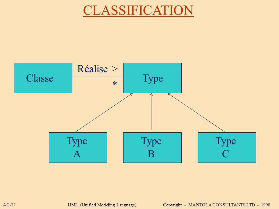 CLASSIFICATION Type A Type C Type B TypeClasse * Réalise > AC-77UML (Unified Modeling Language) Copyright - MANTOLA CONSULTANTS LTD - 1998