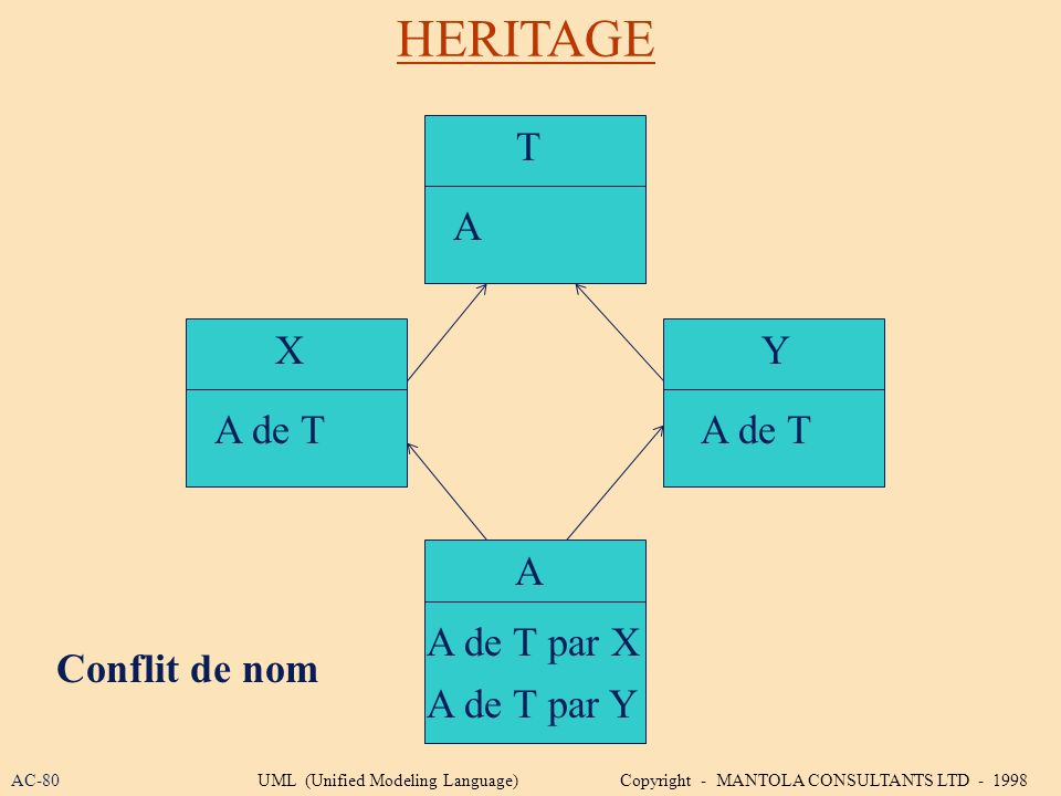 HERITAGE XY A Conflit de nom A de T par X A de T par Y A de T T A AC-80UML (Unified Modeling Language) Copyright - MANTOLA CONSULTANTS LTD - 1998