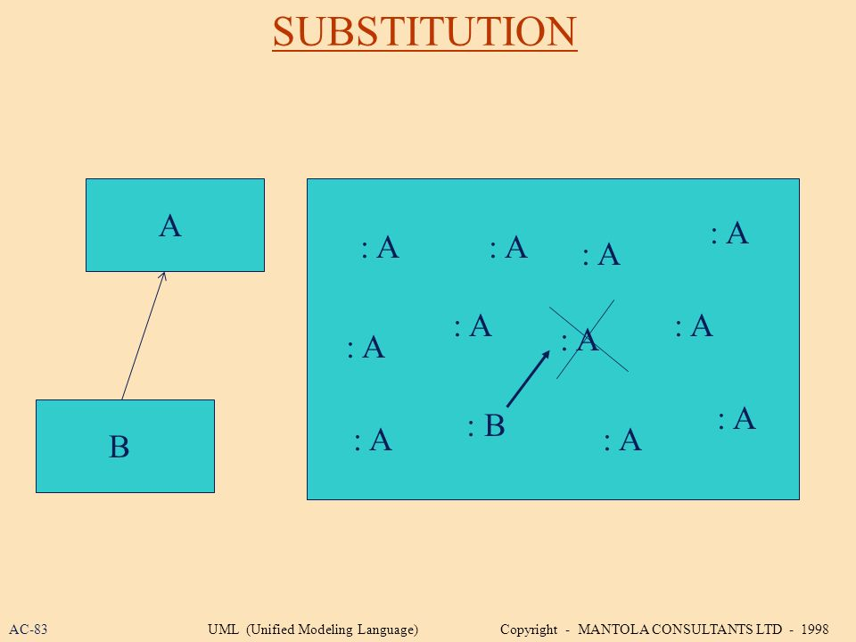 SUBSTITUTION A : A B : B : A AC-83UML (Unified Modeling Language) Copyright - MANTOLA CONSULTANTS LTD - 1998