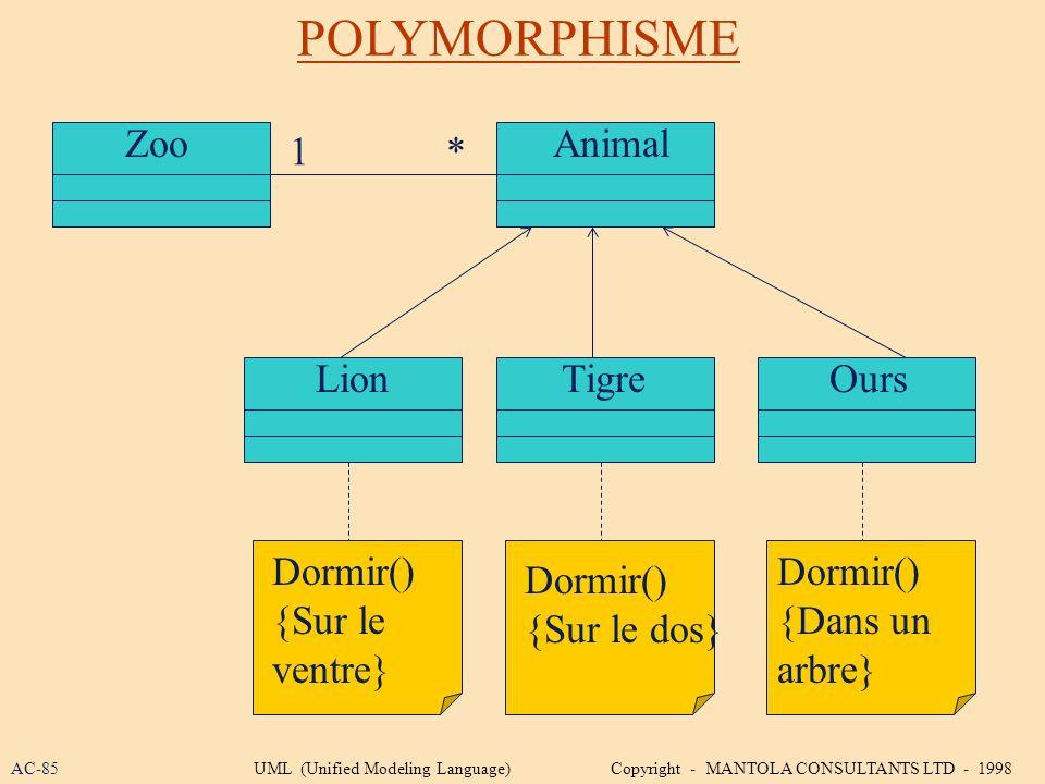 POLYMORPHISME Zoo LionTigreOurs Animal 1* Dormir() {Sur le ventre} Dormir() {Sur le dos} Dormir() {Dans un arbre} AC-85UML (Unified Modeling Language)
