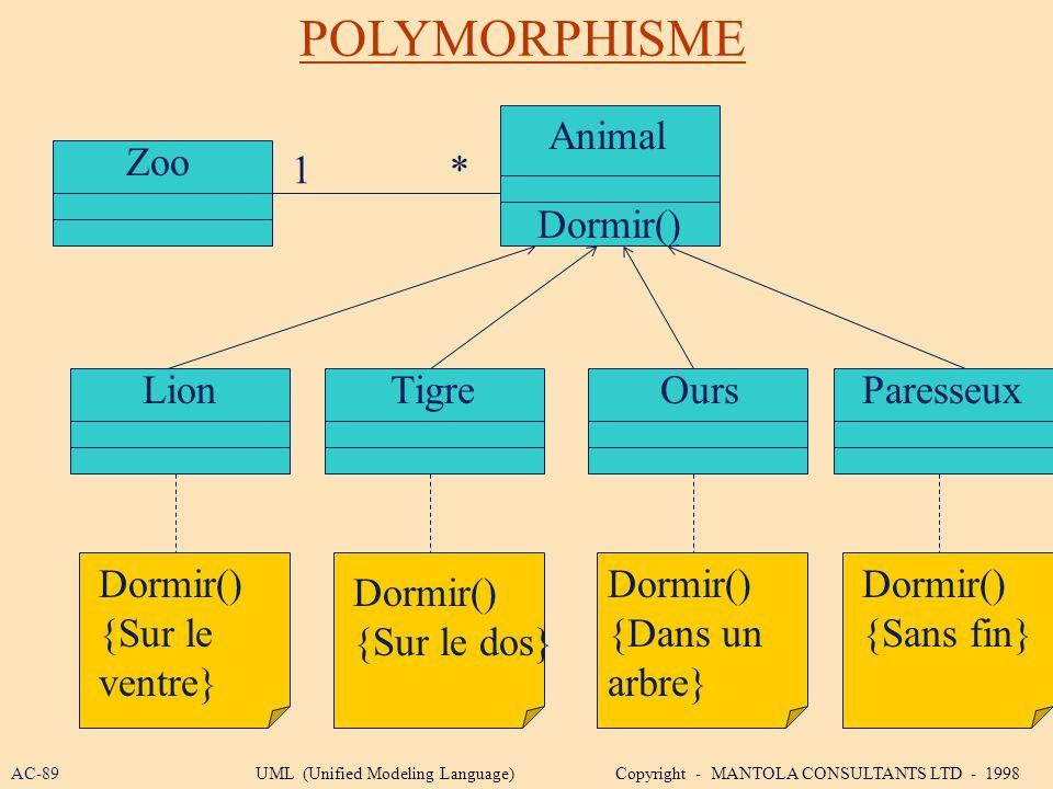 POLYMORPHISME Zoo LionTigreOurs Animal 1* Dormir() {Sur le ventre} Dormir() {Sur le dos} Dormir() {Dans un arbre} Dormir() Paresseux Dormir() {Sans fi