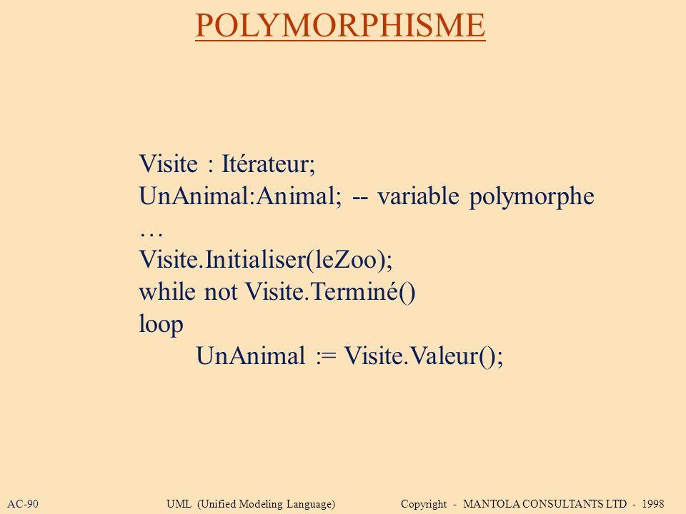 POLYMORPHISME Visite : Itérateur; UnAnimal:Animal; -- variable polymorphe … Visite.Initialiser(leZoo); while not Visite.Terminé() loop UnAnimal := Vis