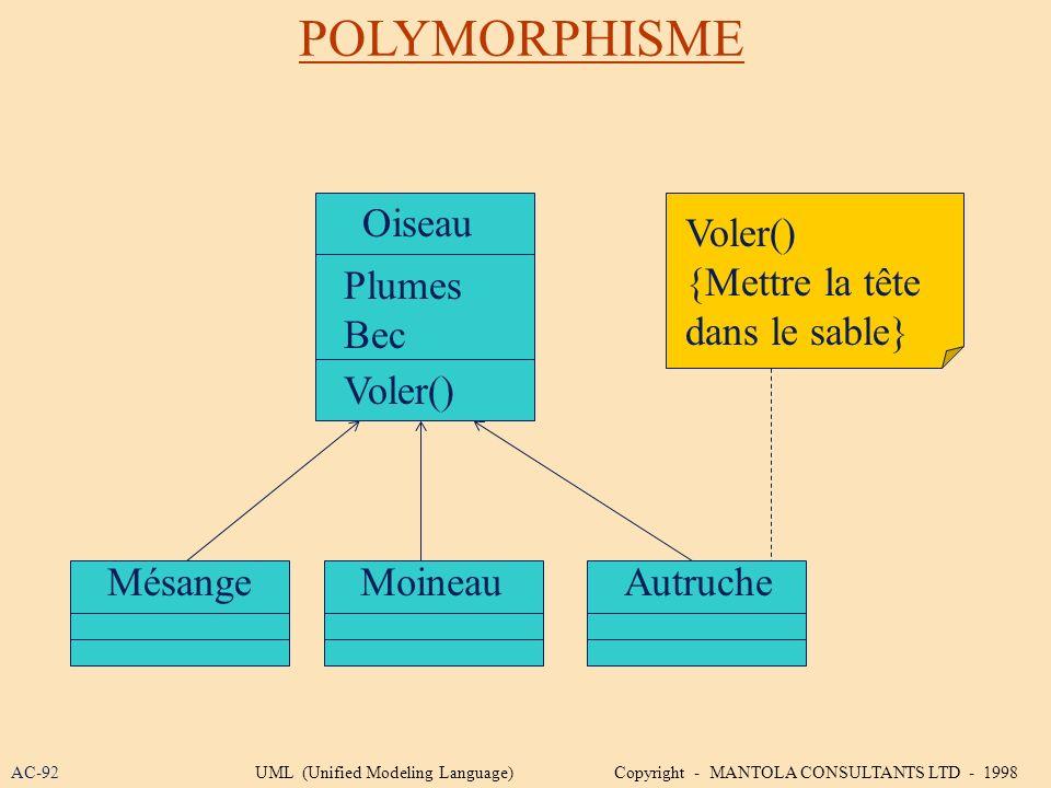 POLYMORPHISME MésangeMoineauAutruche Oiseau Voler() {Mettre la tête dans le sable} Voler() Plumes Bec AC-92UML (Unified Modeling Language) Copyright -