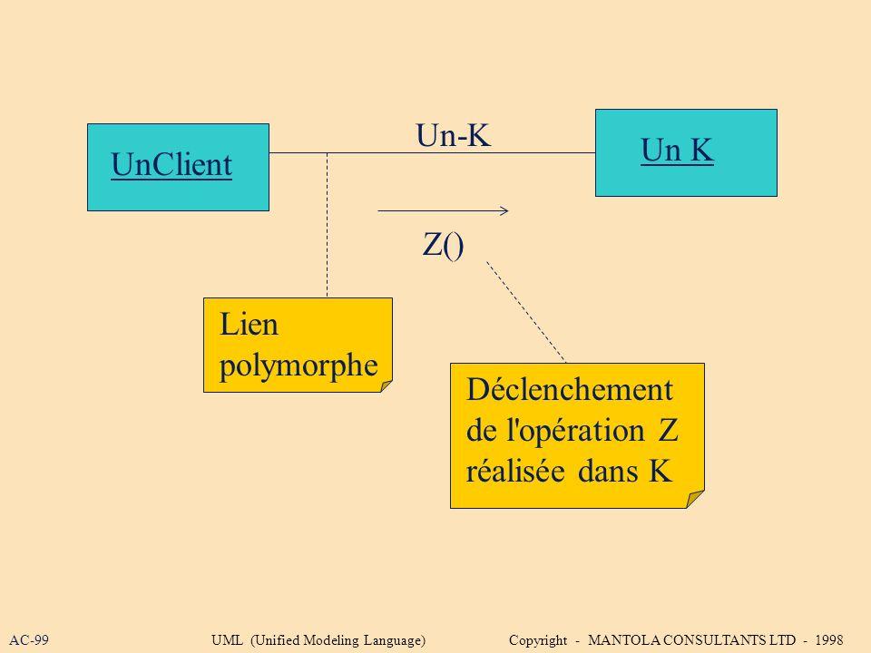 UnClient Un K Un-K Lien polymorphe Déclenchement de l'opération Z réalisée dans K Z() AC-99UML (Unified Modeling Language) Copyright - MANTOLA CONSULT