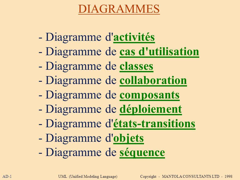 DIAGRAMMES - Diagramme d'activités - Diagramme de cas d'utilisation - Diagramme de classes - Diagramme de collaboration - Diagramme de composants - Di