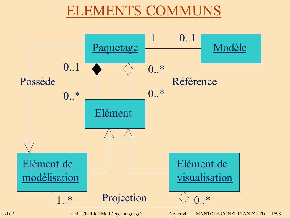 ELEMENTS COMMUNS PaquetageModèle Elément de modélisation Elément de visualisation Elément Projection 0..* 10..1 0..* 0..1 0..* RéférencePossède 1..* A