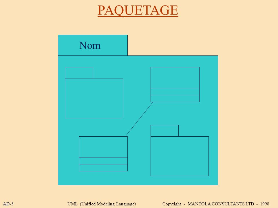 PAQUETAGE Nom AD-5UML (Unified Modeling Language) Copyright - MANTOLA CONSULTANTS LTD - 1998