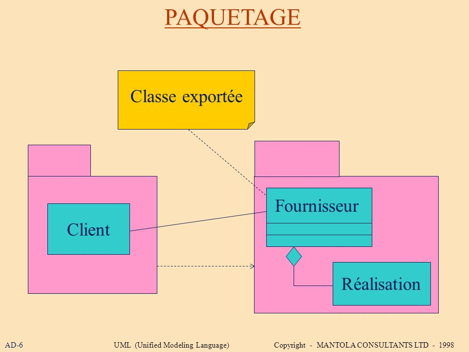 PAQUETAGE Client Classe exportée Fournisseur Réalisation AD-6UML (Unified Modeling Language) Copyright - MANTOLA CONSULTANTS LTD - 1998