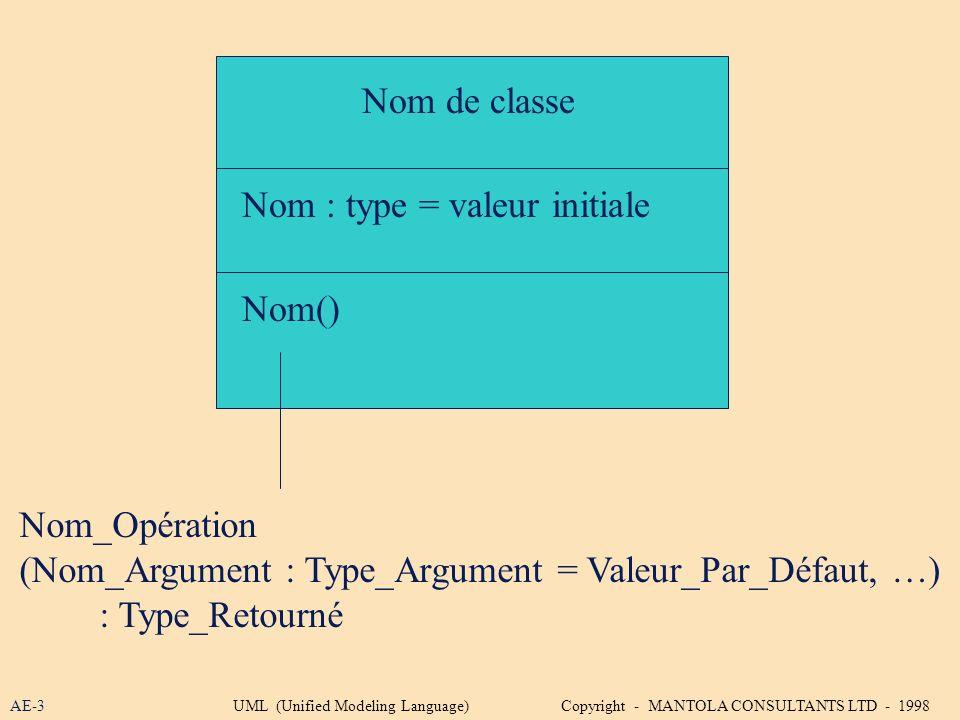 Nom de classe Nom : type = valeur initiale Nom() Nom_Opération (Nom_Argument : Type_Argument = Valeur_Par_Défaut, …) : Type_Retourné AE-3UML (Unified