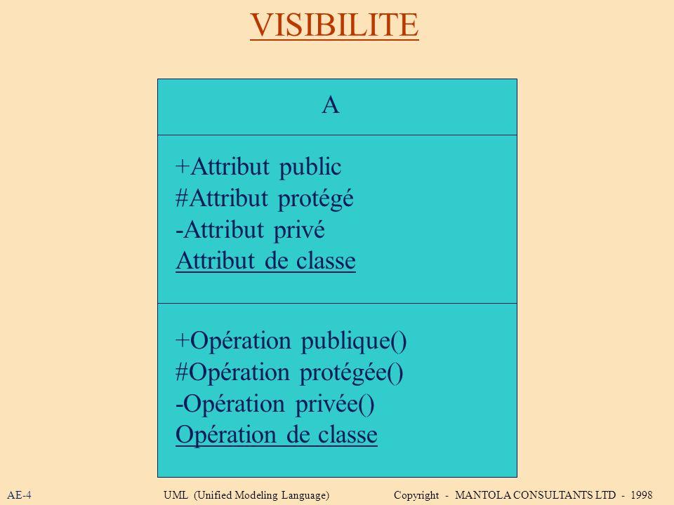 A +Attribut public #Attribut protégé -Attribut privé Attribut de classe +Opération publique() #Opération protégée() -Opération privée() Opération de c