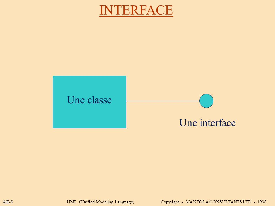 INTERFACE Une classe Une interface AE-5UML (Unified Modeling Language) Copyright - MANTOLA CONSULTANTS LTD - 1998