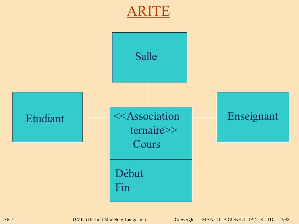 ARITE Salle <<Association ternaire>> Cours Enseignant Etudiant Début Fin AE-11UML (Unified Modeling Language) Copyright - MANTOLA CONSULTANTS LTD - 19