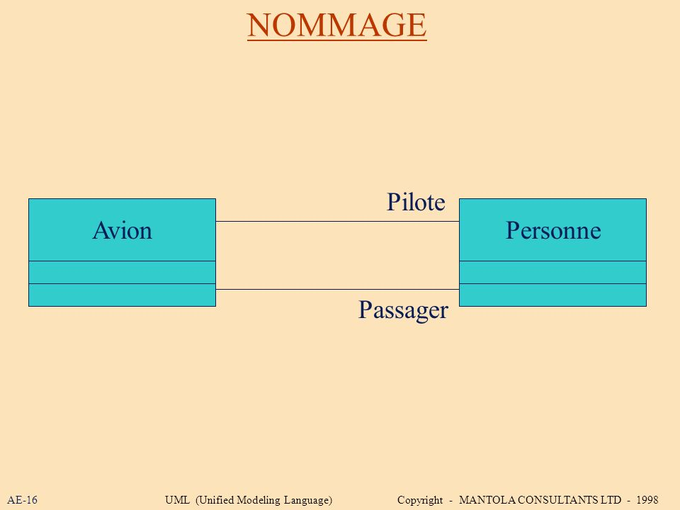 NOMMAGE AvionPersonne Pilote Passager AE-16UML (Unified Modeling Language) Copyright - MANTOLA CONSULTANTS LTD - 1998