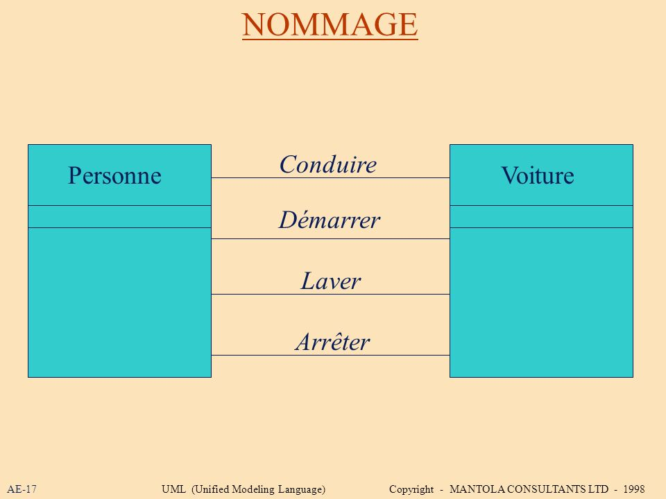 NOMMAGE PersonneVoiture Conduire Démarrer Laver Arrêter AE-17UML (Unified Modeling Language) Copyright - MANTOLA CONSULTANTS LTD - 1998