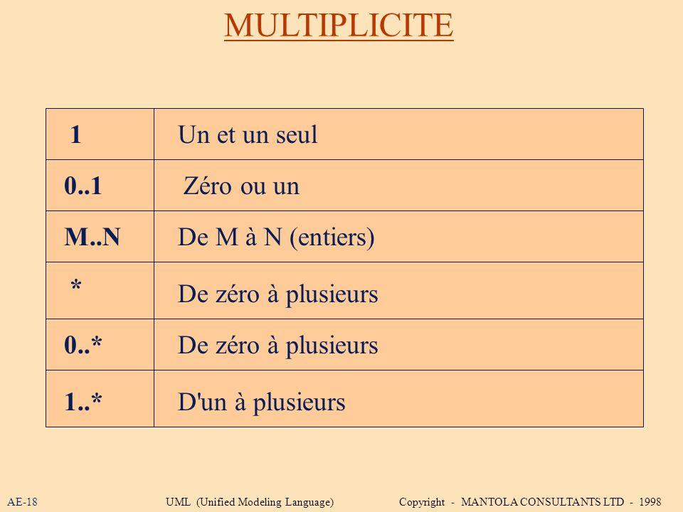 MULTIPLICITE 1 0..1 M..N * 0..* 1..* Un et un seul Zéro ou un De M à N (entiers) De zéro à plusieurs D'un à plusieurs De zéro à plusieurs AE-18UML (Un