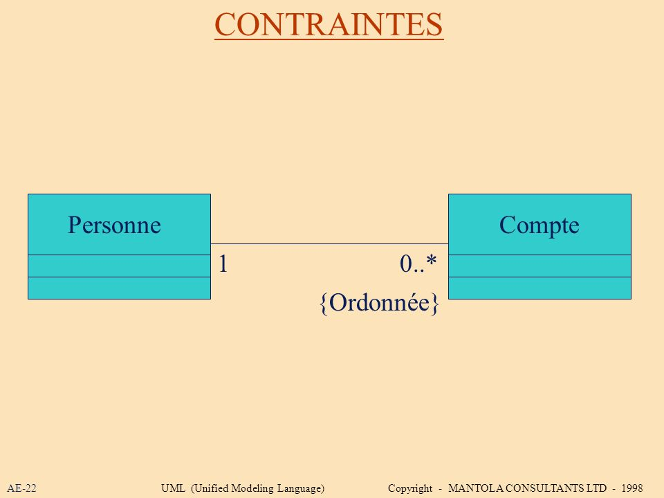 CONTRAINTES PersonneCompte {Ordonnée} 0..*1 AE-22UML (Unified Modeling Language) Copyright - MANTOLA CONSULTANTS LTD - 1998