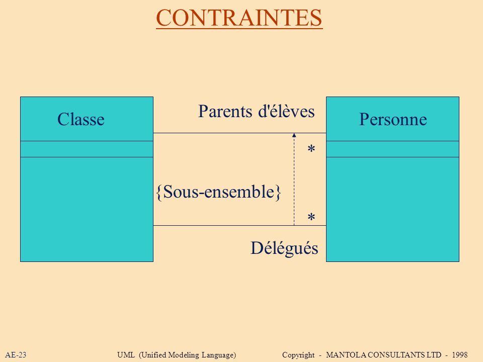 CONTRAINTES ClassePersonne {Sous-ensemble} * * Délégués Parents d'élèves AE-23UML (Unified Modeling Language) Copyright - MANTOLA CONSULTANTS LTD - 19