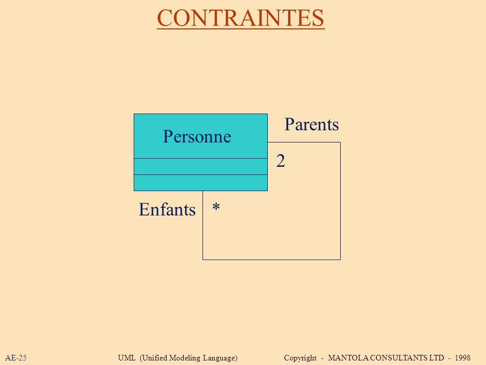 CONTRAINTES Personne 2 * Parents Enfants AE-25UML (Unified Modeling Language) Copyright - MANTOLA CONSULTANTS LTD - 1998