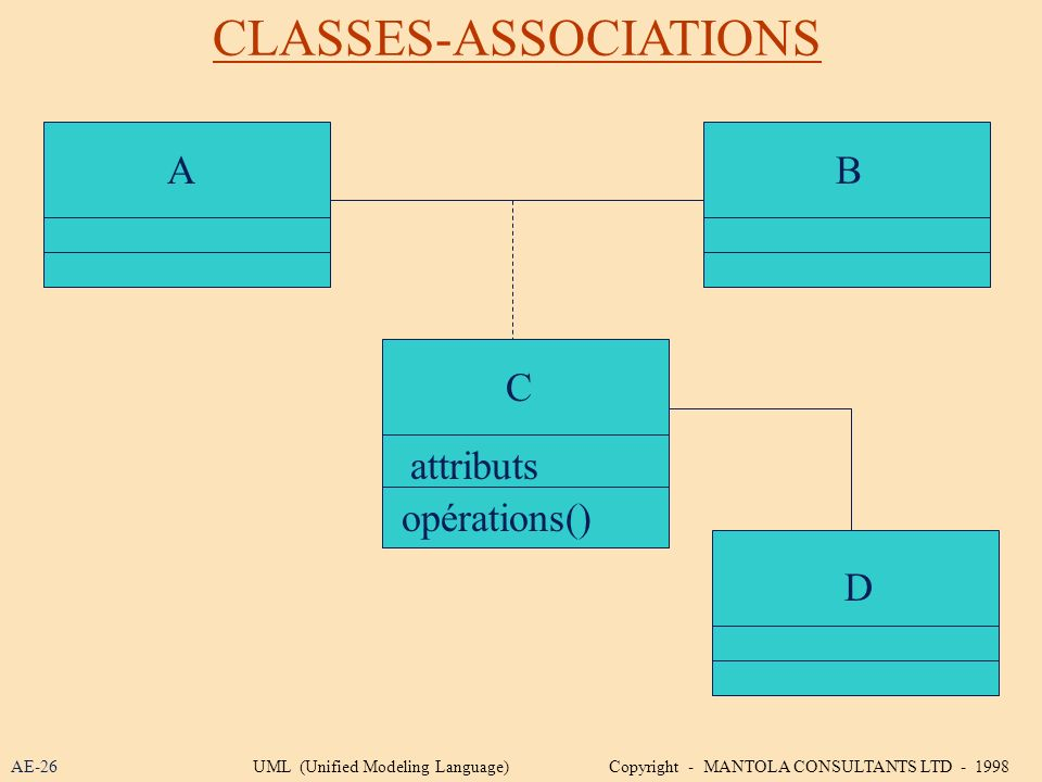 CLASSES-ASSOCIATIONS AB C D attributs opérations() AE-26UML (Unified Modeling Language) Copyright - MANTOLA CONSULTANTS LTD - 1998