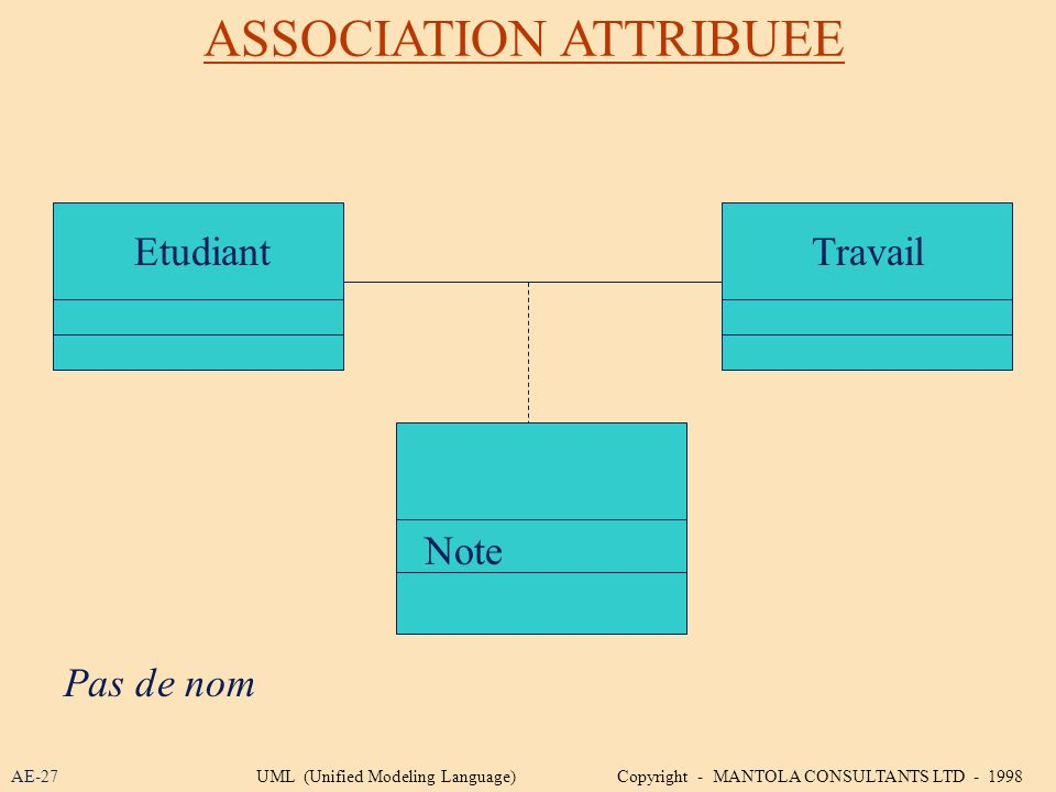 ASSOCIATION ATTRIBUEE EtudiantTravail Note Pas de nom AE-27UML (Unified Modeling Language) Copyright - MANTOLA CONSULTANTS LTD - 1998