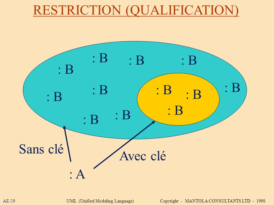 RESTRICTION (QUALIFICATION) : B : A : B Avec clé Sans clé AE-29UML (Unified Modeling Language) Copyright - MANTOLA CONSULTANTS LTD - 1998