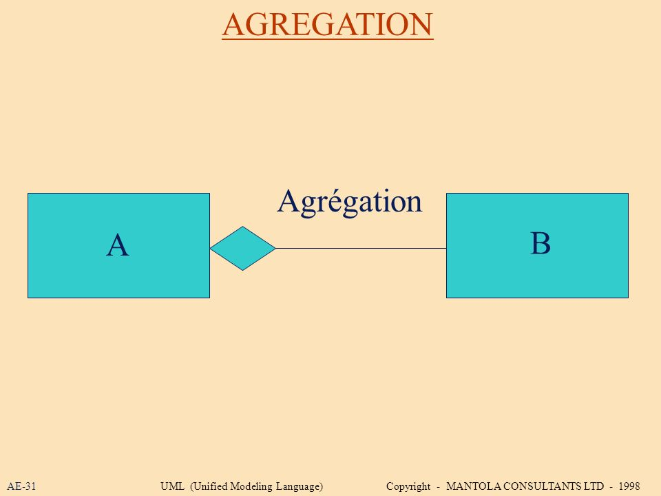 AGREGATION A B Agrégation AE-31UML (Unified Modeling Language) Copyright - MANTOLA CONSULTANTS LTD - 1998