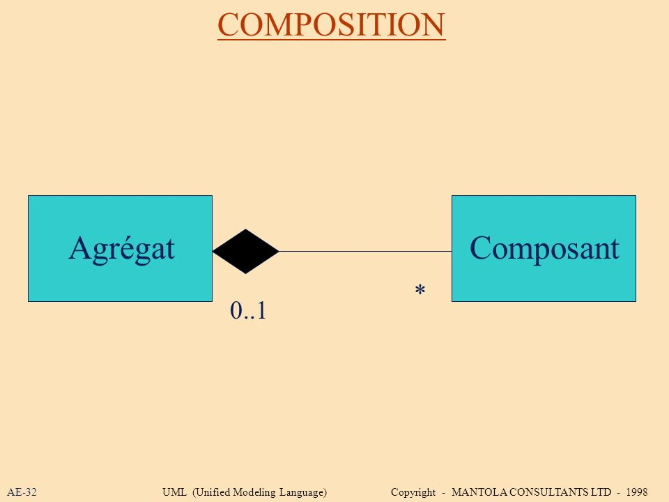 COMPOSITION AgrégatComposant 0..1 * AE-32UML (Unified Modeling Language) Copyright - MANTOLA CONSULTANTS LTD - 1998