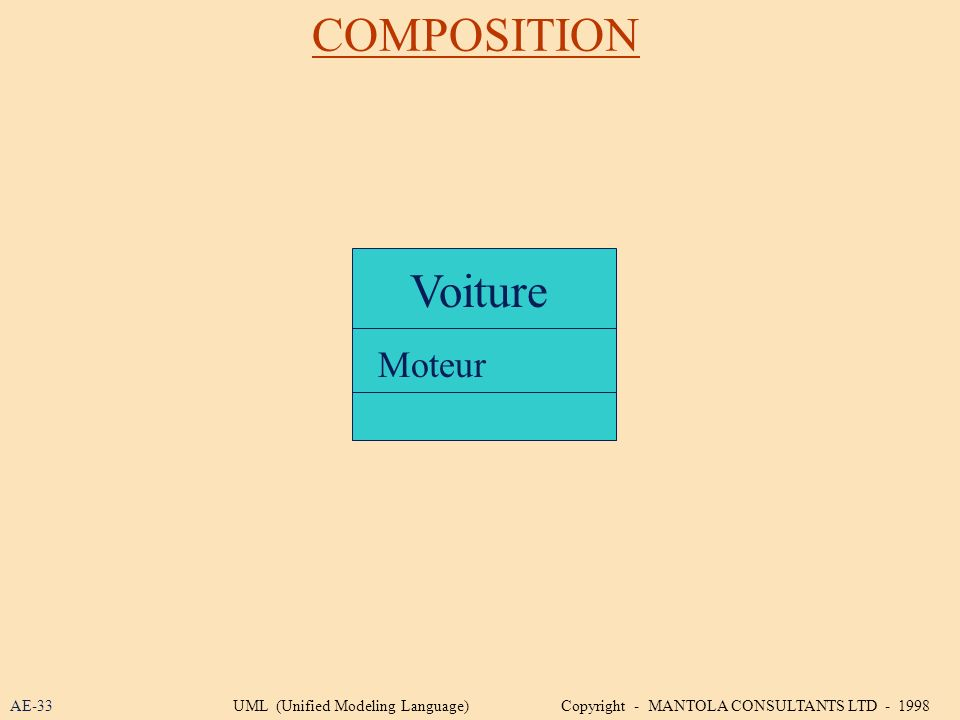 COMPOSITION Voiture Moteur AE-33UML (Unified Modeling Language) Copyright - MANTOLA CONSULTANTS LTD - 1998
