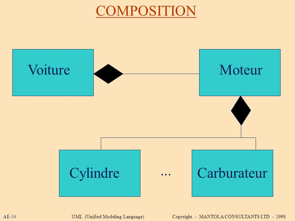COMPOSITION VoitureMoteur CylindreCarburateur... AE-34UML (Unified Modeling Language) Copyright - MANTOLA CONSULTANTS LTD - 1998