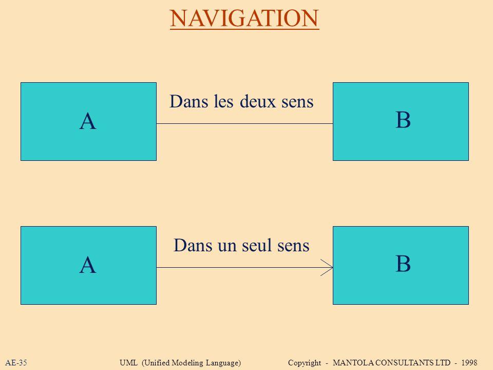 NAVIGATION A B A B Dans les deux sens Dans un seul sens AE-35UML (Unified Modeling Language) Copyright - MANTOLA CONSULTANTS LTD - 1998
