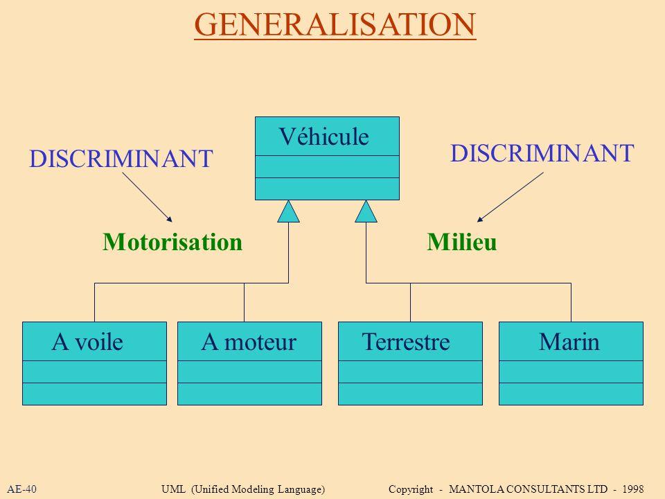 GENERALISATION AE-40 Véhicule A voileTerrestreA moteurMarin MotorisationMilieu DISCRIMINANT UML (Unified Modeling Language) Copyright - MANTOLA CONSUL