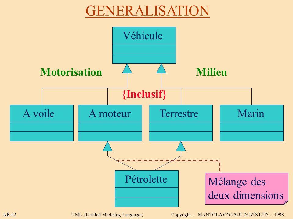 GENERALISATION AE-42 Véhicule A voileTerrestreA moteurMarin Pétrolette MotorisationMilieu {Inclusif} Mélange des deux dimensions UML (Unified Modeling